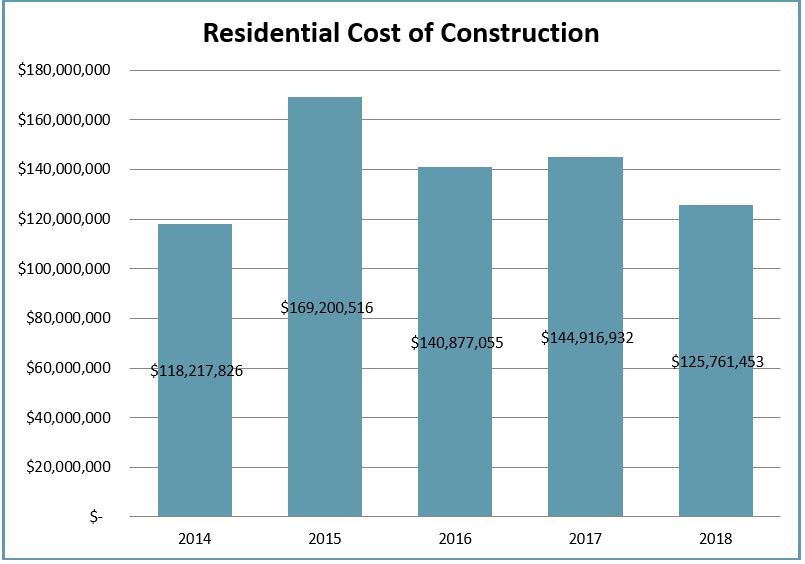 2018 Residential Cost of Construction